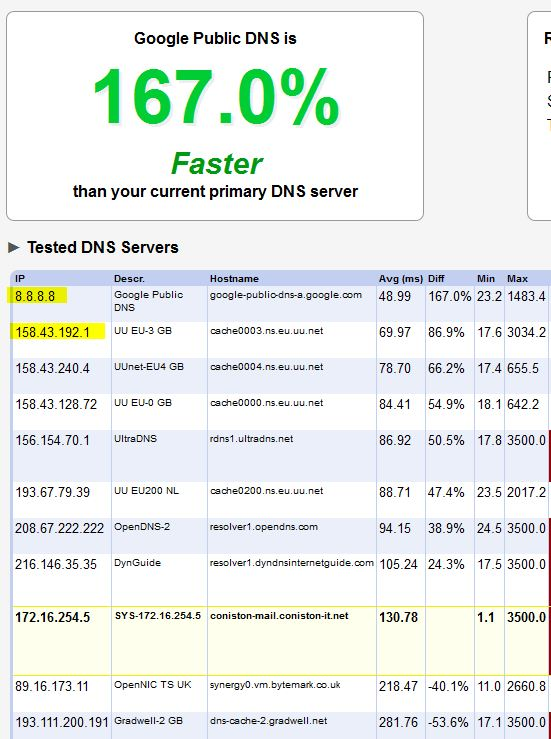 Fastest DNS server for web browsing