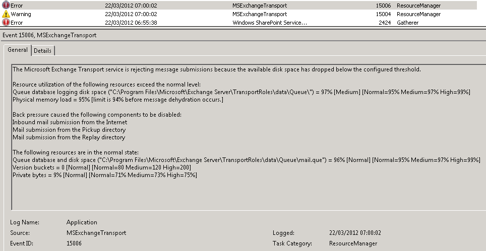 exchange 2007 or 2010 rejecting email submissions becasue the available disk space has dropped